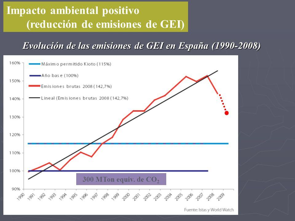 Impacto ambiental positivo (reducción de emisiones de GEI) Evolución de las emisiones de GEI en España (1990-2008) 300 MTon equiv. de CO 2 - 8.7% en 2