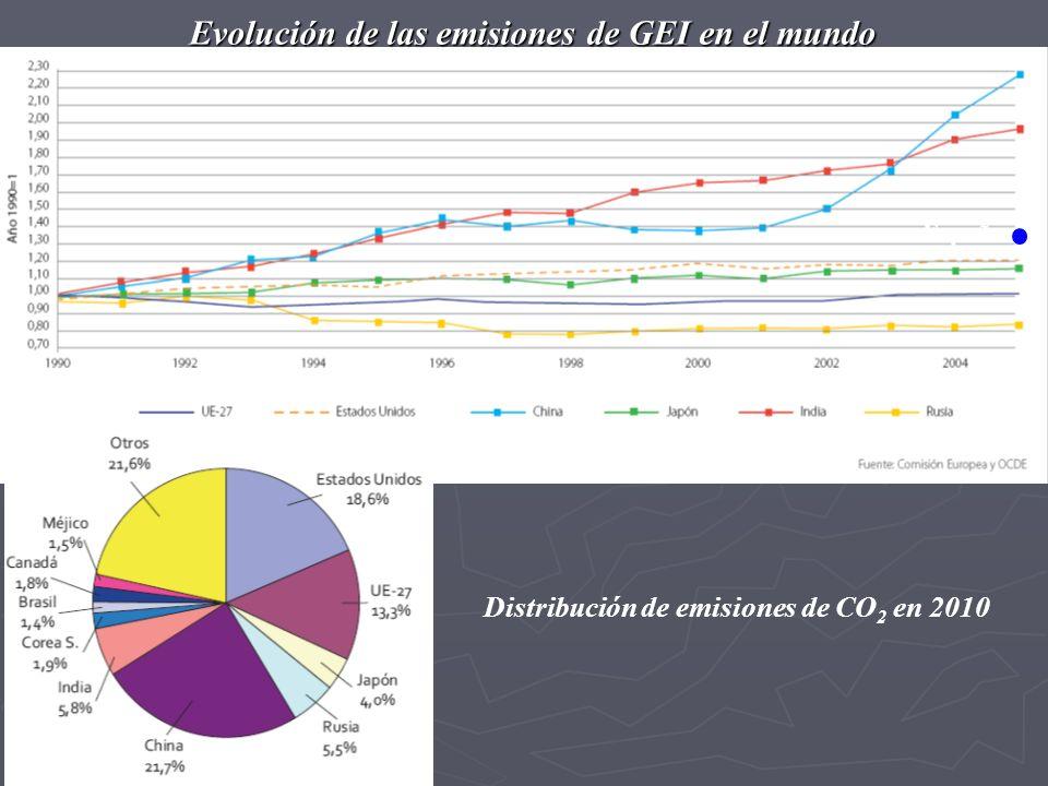 Evolución de las emisiones de GEI en el mundo España Distribución de emisiones de CO 2 en 2010
