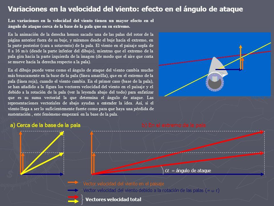 Las variaciones en la velocidad del viento tienen un mayor efecto en el ángulo de ataque cerca de la base de la pala que en su extremo. En la animació