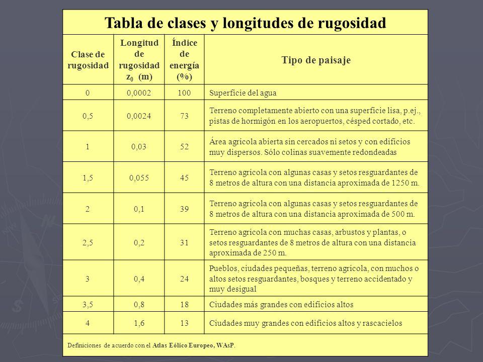 Tabla de clases y longitudes de rugosidad Clase de rugosidad Longitud de rugosidad z 0 (m) Índice de energía (%) Tipo de paisaje 00,0002100Superficie