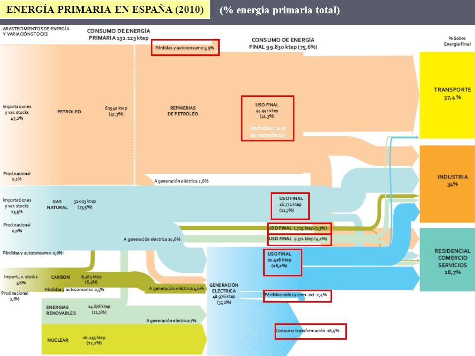 ENERGÍA PRIMARIA EN ESPAÑA (2010) (incluidos usos no energéticos) (% energía primaria total) Fuente MICyT