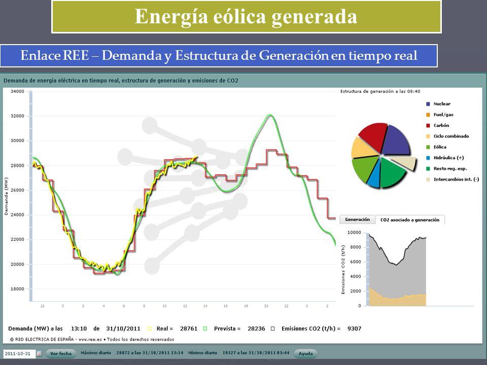 Energía eólica generada Enlace REE – Demanda y Estructura de Generación en tiempo real