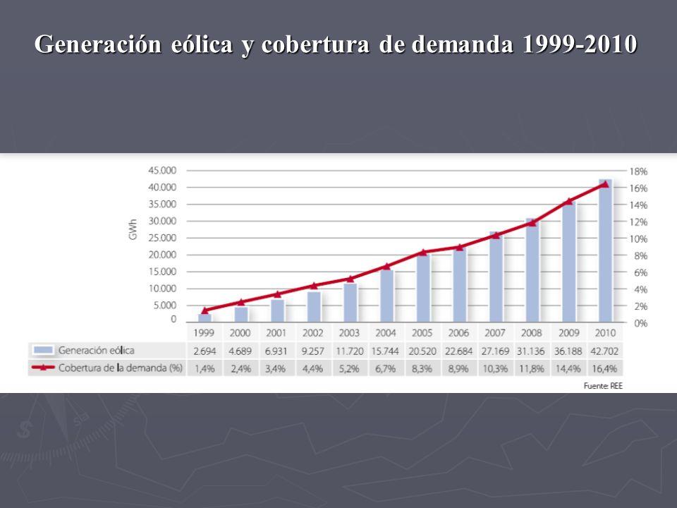Generación eólica y cobertura de demanda 1999-2010