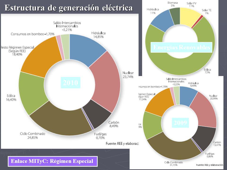 Estructura de generación eléctrica 2009 Energías Renovables 2010 Enlace MITyC: Régimen Especial