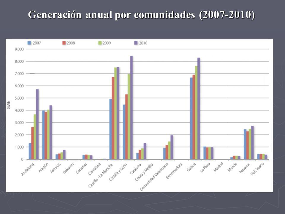 Generación anual por comunidades (2007-2010)