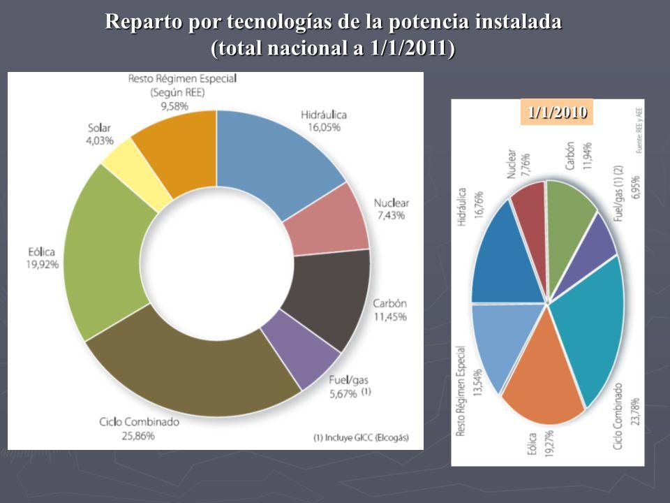 Reparto por tecnologías de la potencia instalada (total nacional a 1/1/2011) 1/1/2010