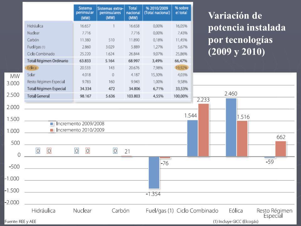 Variación de potencia instalada por tecnologías (2009 y 2010)