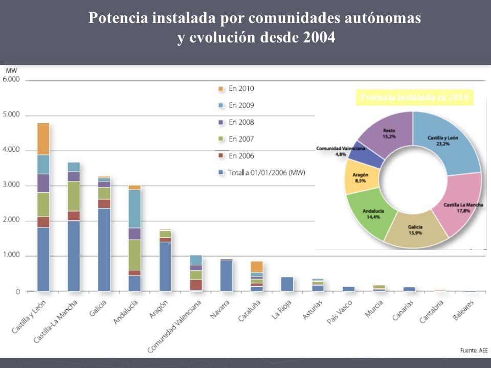 Potencia instalada por comunidades autónomas y evolución desde 2004 Potencia instalada en 2010