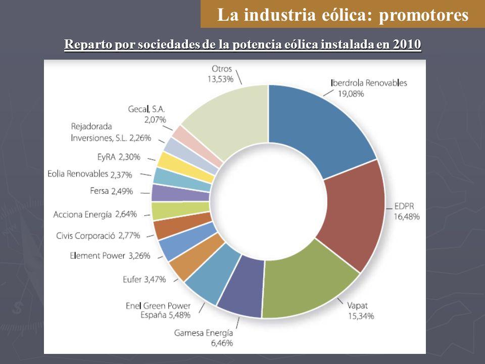 La industria eólica: promotores Reparto por sociedades de la potencia eólica instalada en 2010