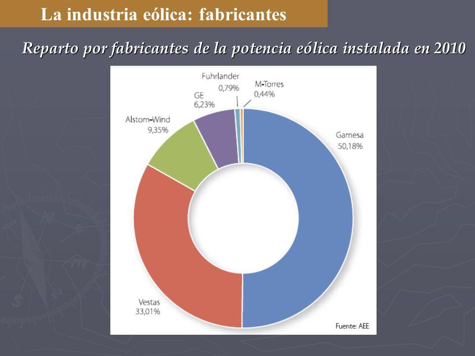 Reparto por fabricantes de la potencia eólica instalada en 2010 La industria eólica: fabricantes
