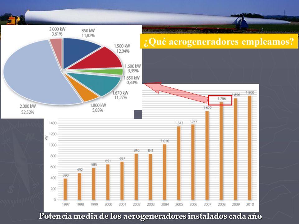 Potencia media de los aerogeneradores instalados cada año ¿Qué aerogeneradores empleamos?