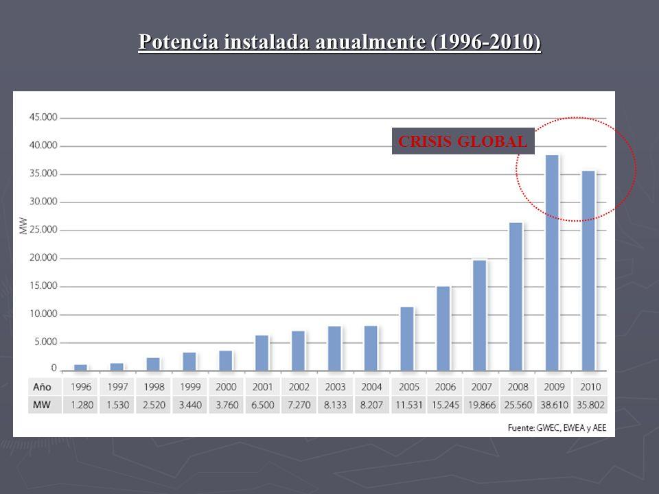 Potencia instalada anualmente (1996-2010) CRISIS GLOBAL