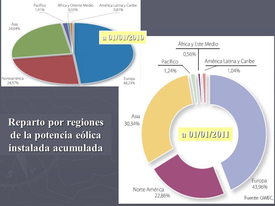 Reparto por regiones de la potencia eólica instalada acumulada a 01/01/2011 a 01/01/2010