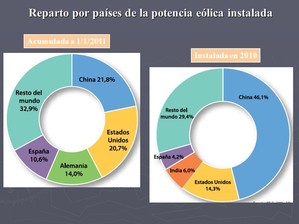 Reparto por países de la potencia eólica instalada Acumulada a 1/1/2011Instalada en 2010