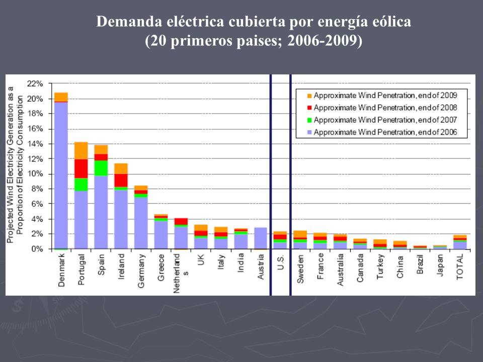 Demanda eléctrica cubierta por energía eólica (20 primeros paises; 2006-2009)