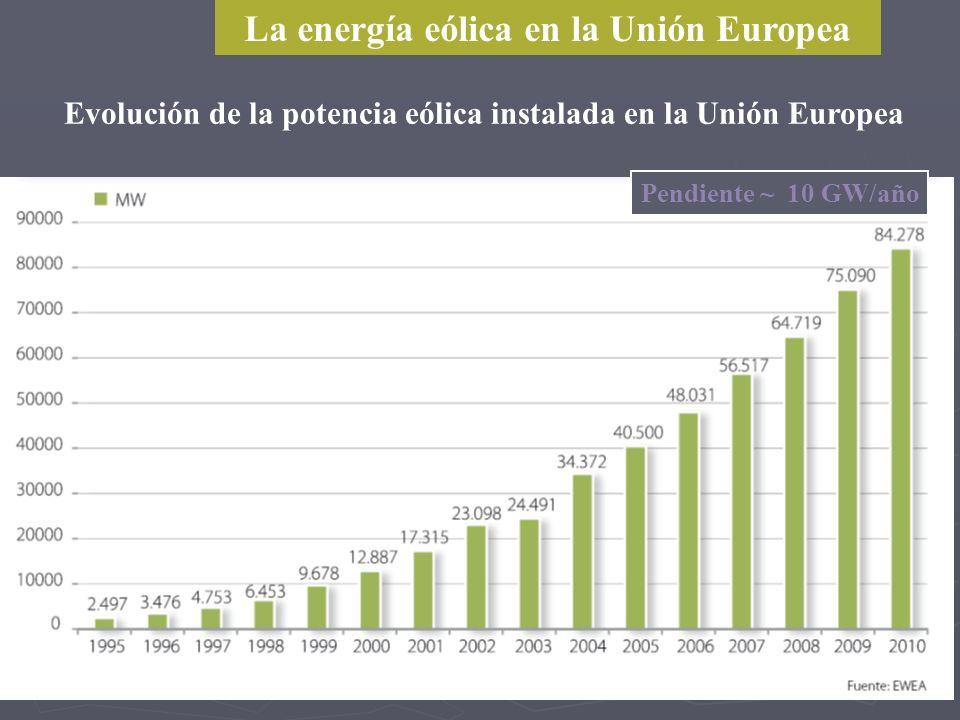 La energía eólica en la Unión Europea Evolución de la potencia eólica instalada en la Unión Europea Pendiente ~ 10 GW/año