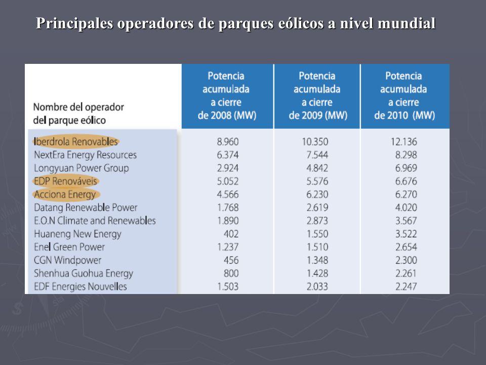 Principales operadores de parques eólicos a nivel mundial