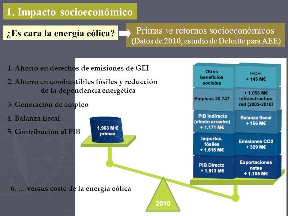 1. Impacto socioeconómico 1. Ahorro en derechos de emisiones de GEI 2. Ahorro en combustibles fósiles y reducción de la dependencia energética 3. Gene