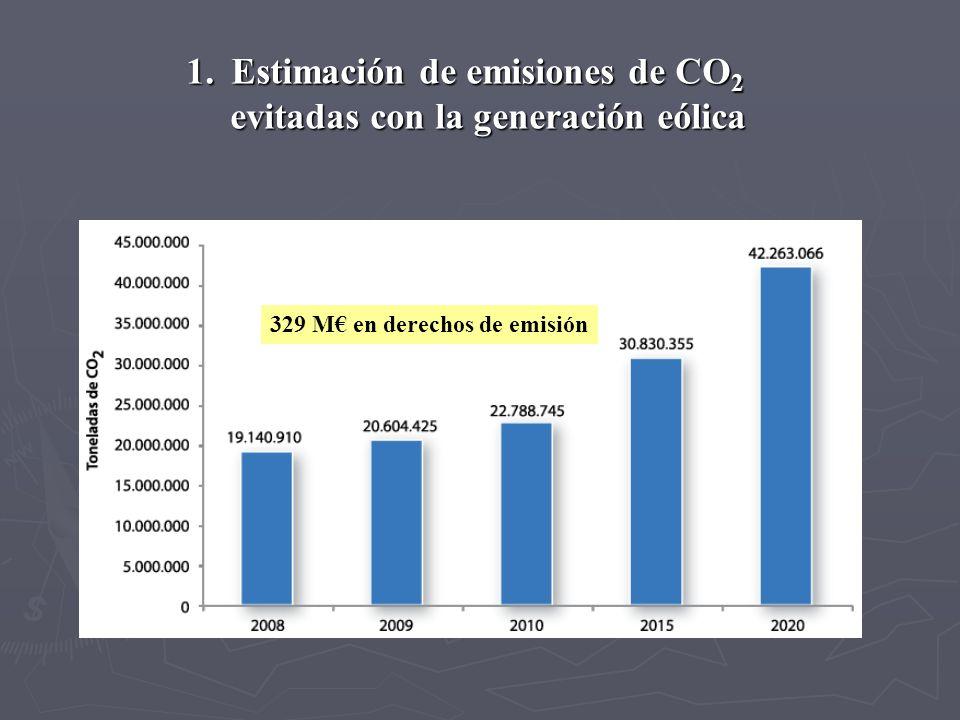 1. Estimación de emisiones de CO 2 evitadas con la generación eólica evitadas con la generación eólica 329 M en derechos de emisión