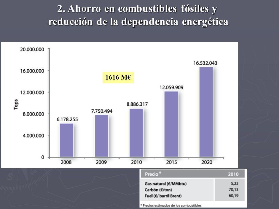 1616 M 2. Ahorro en combustibles fósiles y reducción de la dependencia energética Ahorro en combustibles fósiles