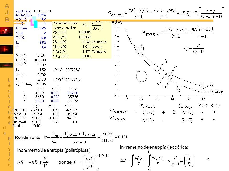 9 1 2 3 1. + - 2. + - + - Rendimiento donde Incremento de entropía (politrópicas) Incremento de entropía (isocórica)