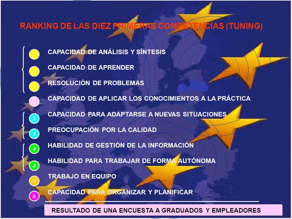RANKING DE LAS DIEZ PRIMERAS COMPETENCIAS (TUNING) CAPACIDAD DE ANÁLISIS Y SÍNTESIS CAPACIDAD DE APRENDER RESOLUCIÓN DE PROBLEMAS CAPACIDAD DE APLICAR