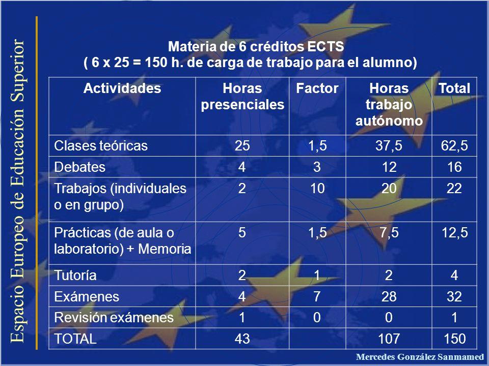 Materia de 6 créditos ECTS ( 6 x 25 = 150 h. de carga de trabajo para el alumno) Espacio Europeo de Educación Superior ActividadesHoras presenciales F