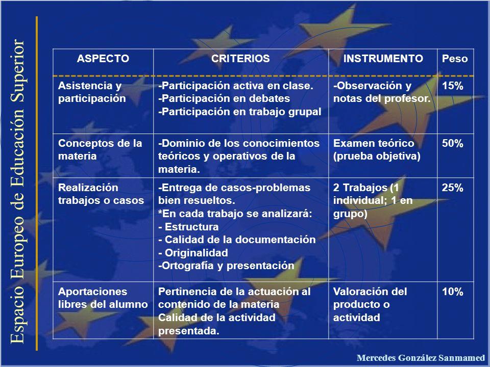 Espacio Europeo de Educación Superior ASPECTOCRITERIOSINSTRUMENTOPeso Asistencia y participación -Participación activa en clase. -Participación en deb