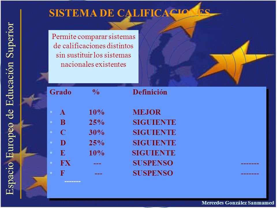 SISTEMA DE CALIFICACIONES Espacio Europeo de Educación Superior Permite comparar sistemas de calificaciones distintos sin sustituir los sistemas nacio