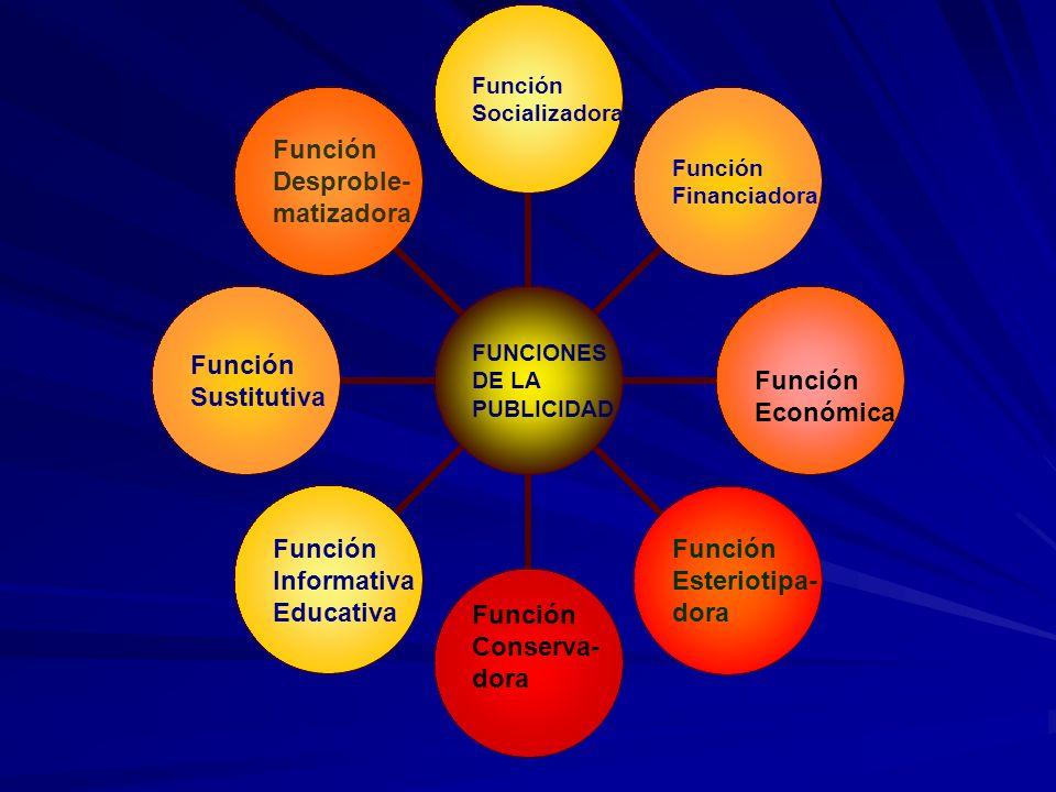 FUNCIONES DE LA PUBLICIDAD Función Socializadora Función Financiadora Función Económica Función Esteriotipa- dora Función Conserva- dora Función Infor