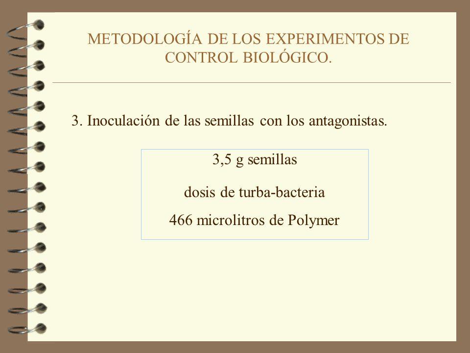 METODOLOGÍA DE LOS EXPERIMENTOS DE CONTROL BIOLÓGICO. 2. Dosis de turba-bacteria a aplicar en los ensayos de Control Biológico por cada 3,5 g de semil