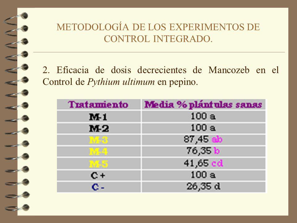 METODOLOGÍA DE LOS EXPERIMENTOS DE CONTROL INTEGRADO. 1. Dosis de Mancozeb.