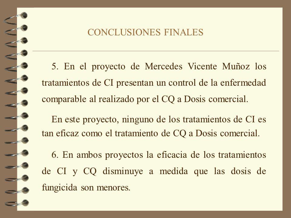 CONCLUSIONES FINALES 3. El Control Biológico, para este tipo de bacterias antagonistas utilizado, muestra una tendencia positiva pero insuficiente par