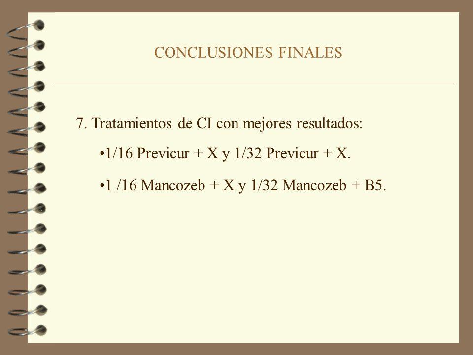 CONCLUSIONES FINALES 5. En el proyecto de Mercedes Vicente Muñoz los tratamientos de CI presentan un control de la enfermedad comparable al realizado