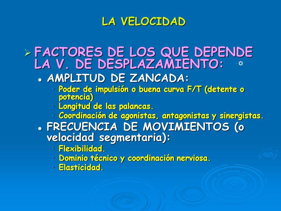 LA VELOCIDAD FACTORES DE LOS QUE DEPENDE LA V. DE DESPLAZAMIENTO: FACTORES DE LOS QUE DEPENDE LA V. DE DESPLAZAMIENTO: AMPLITUD DE ZANCADA: AMPLITUD D