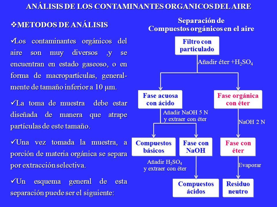 METODOS DE ANÁLISIS METODOS DE ANÁLISIS Los contaminantes orgánicos del aire son muy diversos,y se encuentran en estado gaseoso, o en forma de macropa
