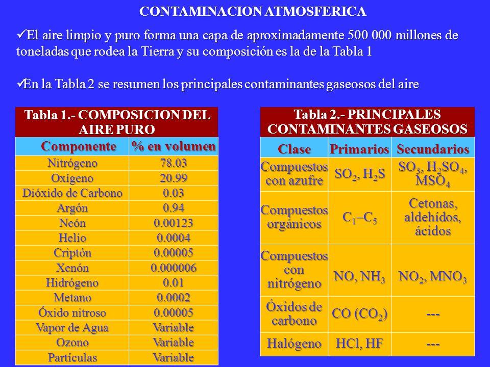 Tabla 2.- PRINCIPALES CONTAMINANTES GASEOSOS ClasePrimariosSecundarios Compuestos con azufre SO 2, H 2 S SO 3, H 2 SO 4, MSO 4 Compuestos orgánicos C