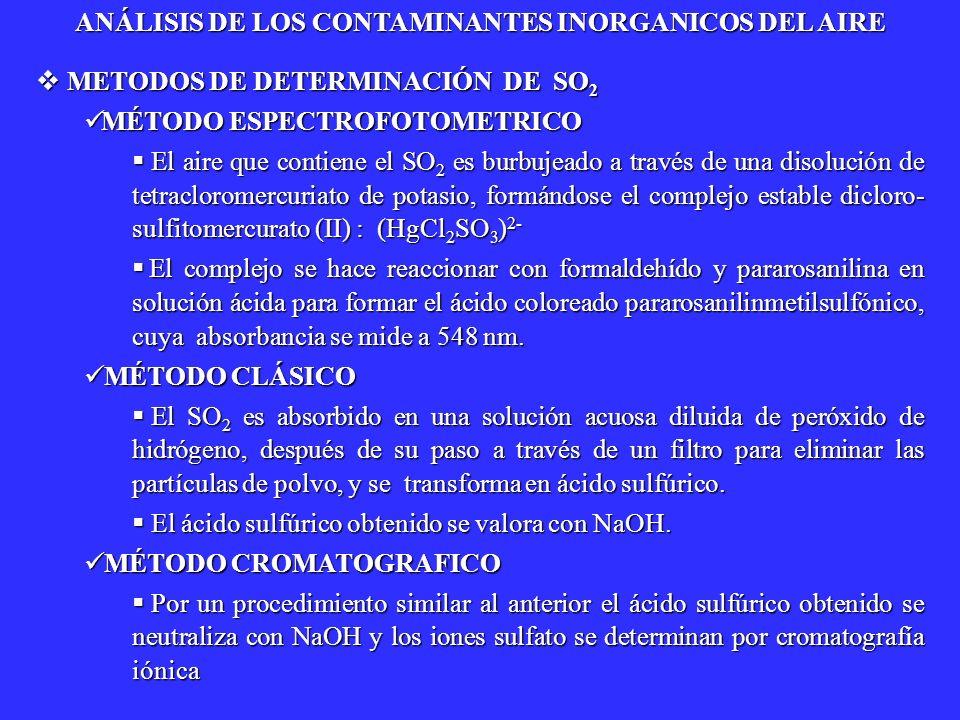 METODOS DE DETERMINACIÓN DE SO 2 METODOS DE DETERMINACIÓN DE SO 2 MÉTODO ESPECTROFOTOMETRICO MÉTODO ESPECTROFOTOMETRICO El aire que contiene el SO 2 e