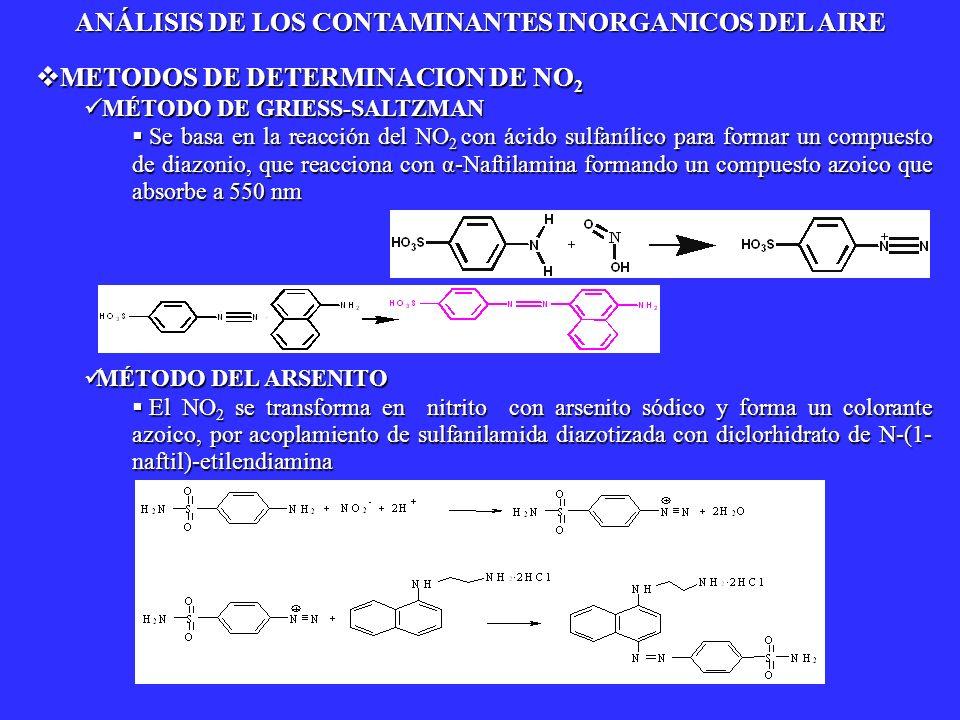 METODOS DE DETERMINACION DE NO 2 METODOS DE DETERMINACION DE NO 2 MÉTODO DE GRIESS-SALTZMAN MÉTODO DE GRIESS-SALTZMAN Se basa en la reacción del NO 2