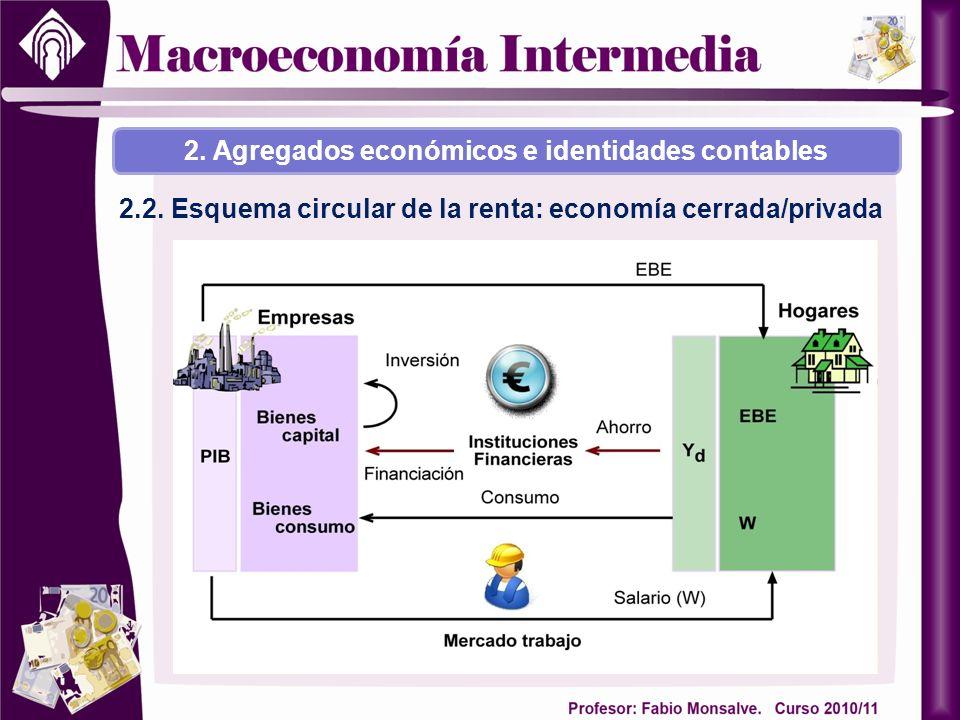 2. Agregados económicos e identidades contables 2.2. Esquema circular de la renta: economía cerrada/privada