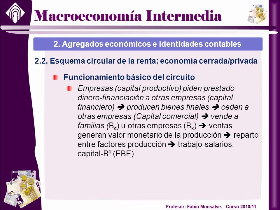 2. Agregados económicos e identidades contables 2.2. Esquema circular de la renta: economía cerrada/privada Funcionamiento básico del circuito Empresa