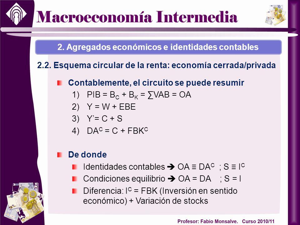 2. Agregados económicos e identidades contables 2.2. Esquema circular de la renta: economía cerrada/privada Contablemente, el circuito se puede resumi