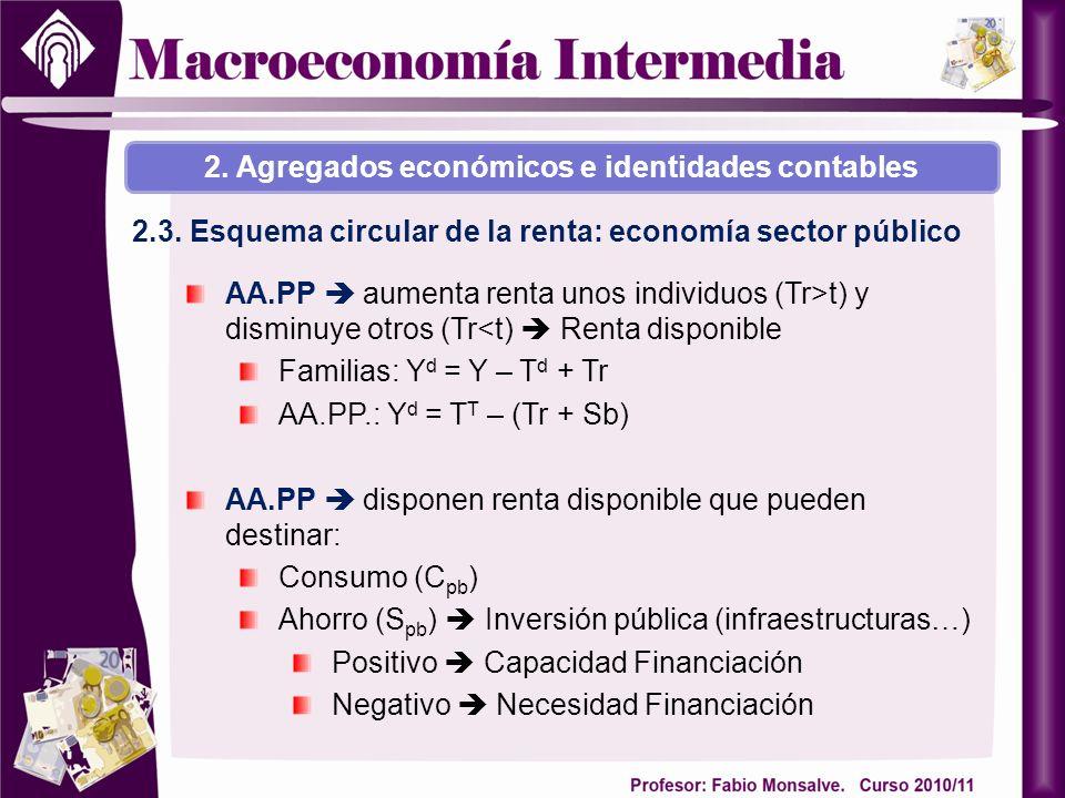 2. Agregados económicos e identidades contables 2.3. Esquema circular de la renta: economía sector público AA.PP aumenta renta unos individuos (Tr>t)