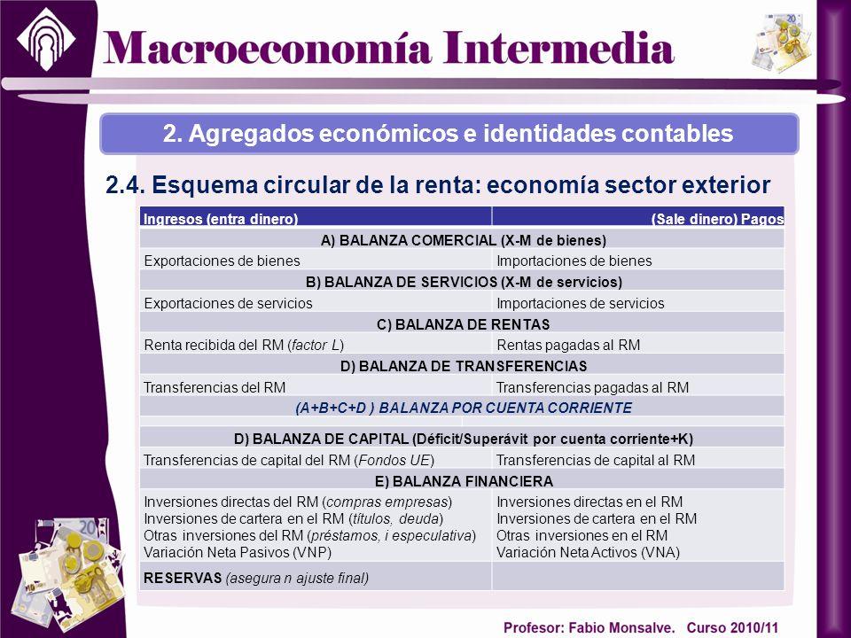 2. Agregados económicos e identidades contables 2.4. Esquema circular de la renta: economía sector exterior Ingresos (entra dinero)(Sale dinero) Pagos