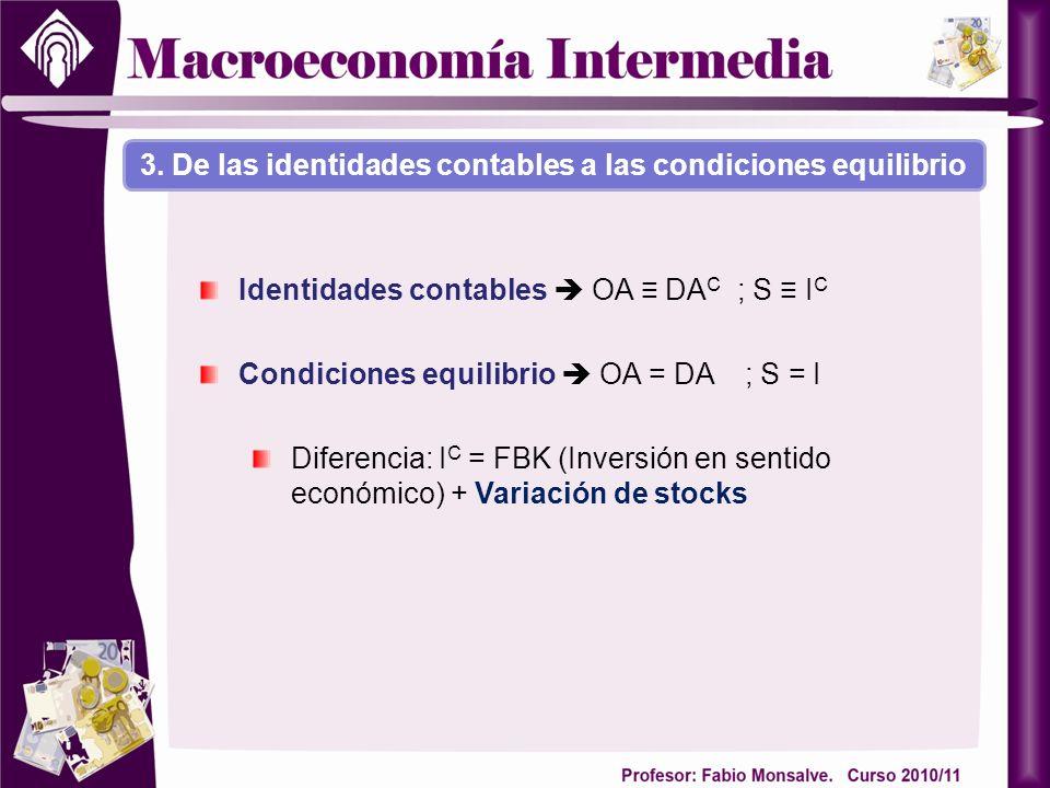 3. De las identidades contables a las condiciones equilibrio Identidades contables OA DA C ; S I C Condiciones equilibrio OA = DA ; S = I Diferencia: