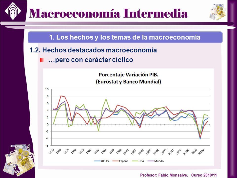 …pero con carácter cíclico 1. Los hechos y los temas de la macroeconomía 1.2. Hechos destacados macroeconomía