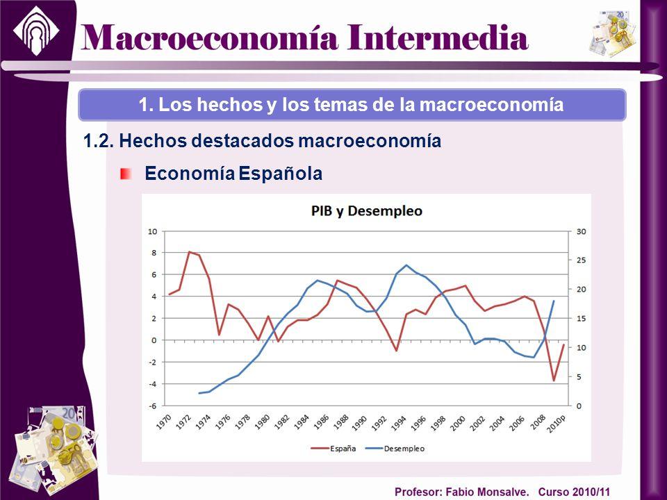 Economía Española 1. Los hechos y los temas de la macroeconomía 1.2. Hechos destacados macroeconomía