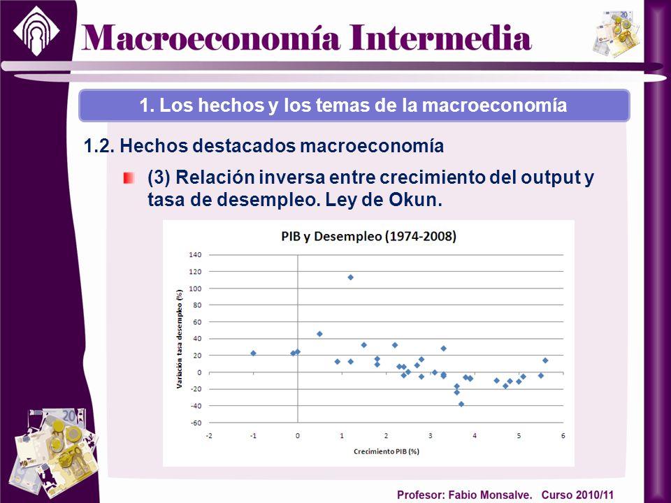 (3) Relación inversa entre crecimiento del output y tasa de desempleo. Ley de Okun. 1. Los hechos y los temas de la macroeconomía 1.2. Hechos destacad