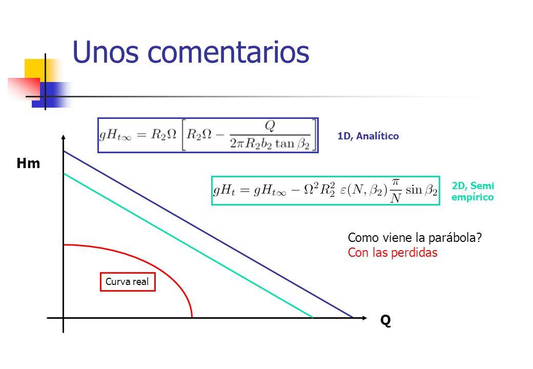 Unos comentarios Curva real Q Hm Como viene la parábola? Con las perdidas 1D, Analítico 2D, Semi empírico