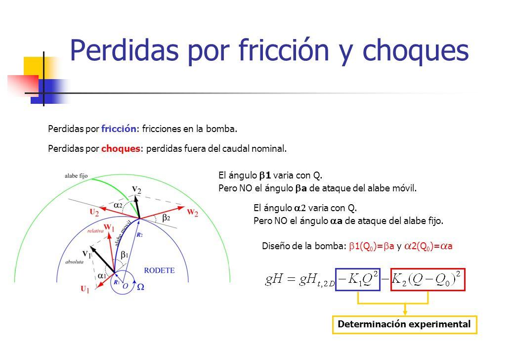Perdidas por fricción y choques Perdidas por fricción: fricciones en la bomba. Perdidas por choques: perdidas fuera del caudal nominal. El ángulo 1 va